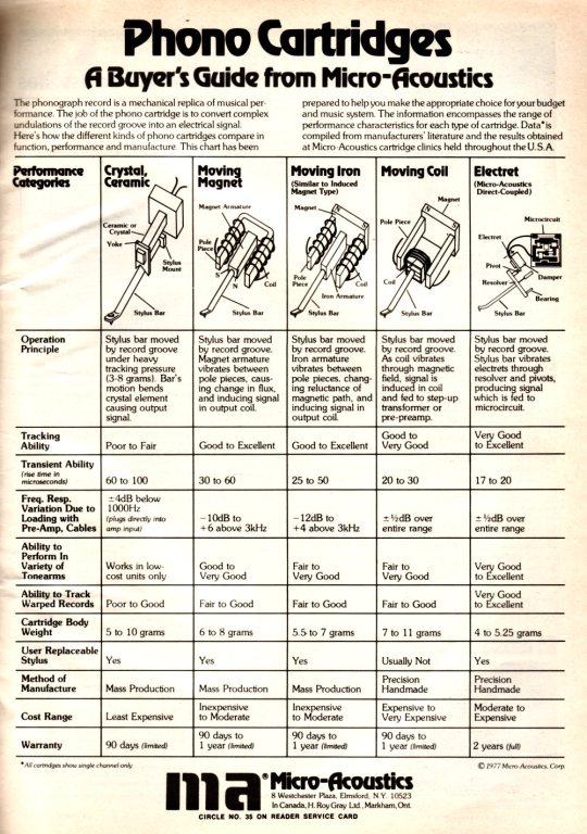 Micro-Acoustics Cartridge Guide