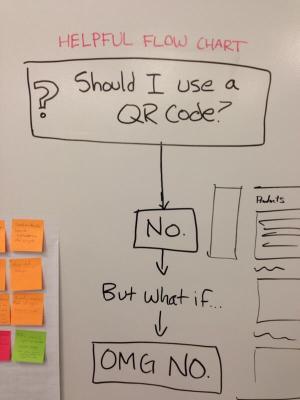 QR Code Flowchart