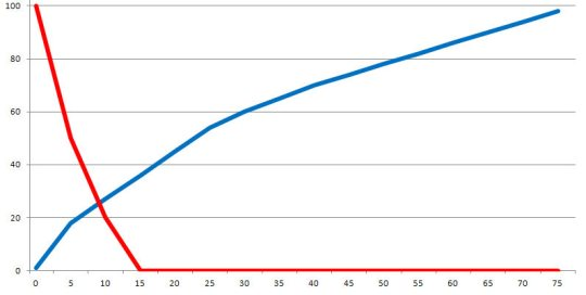 Innate Ability Chart