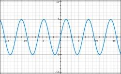 Sine Wave - Medium
