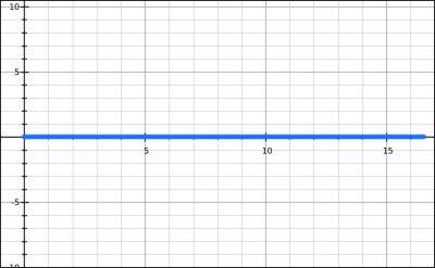 Graph - Baseline