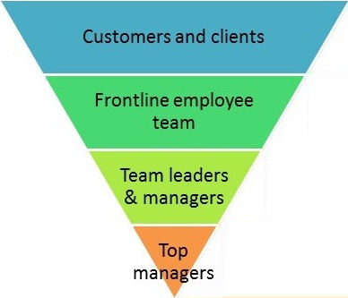 Inverted Corporate Pyramid
