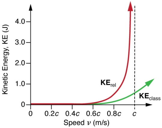 Energy vs Speed Graph