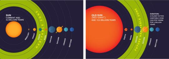 Sun, Red Giant-600