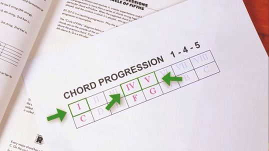 The Three Magic Chords in Pop Music | The Bob Angle